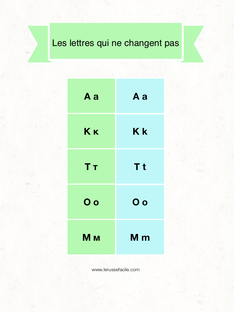 Apprendre l 39 alphabet cyrillique facilement le russe facile le russe facile - Apprendre a cuisiner facilement ...