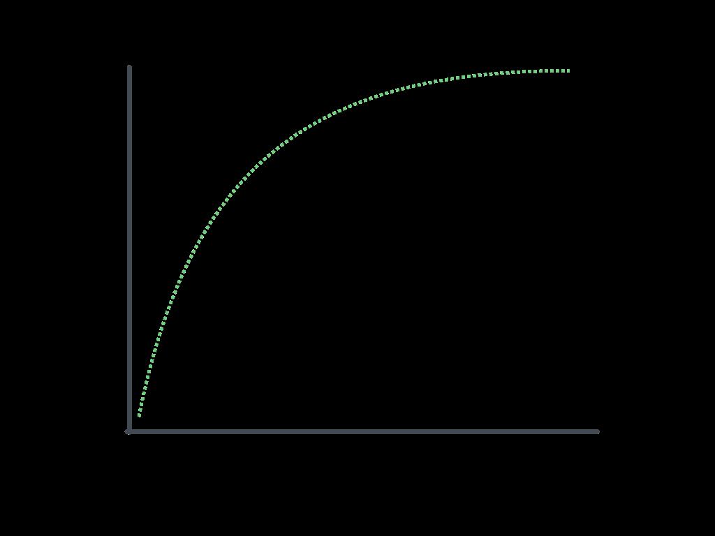 courbe apprentissage